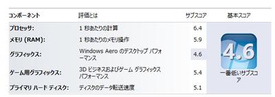 Windows 8 エクスペリエンスインデックス